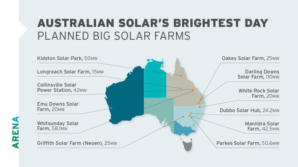 Large scale solar photovoltaics competitive round australian arena is playing a vital role providing bridge funding for projects that will make large scale solar photovoltaics pv more competitive by increasing asfbconference2016 Choice Image