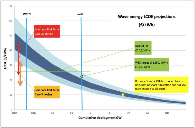 Energy Cost Study for ora Wave Energy Converter - Australian ... on