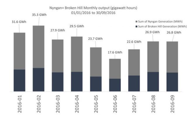 Nyngan and Broken Hill monthly output gigawatt hours chart