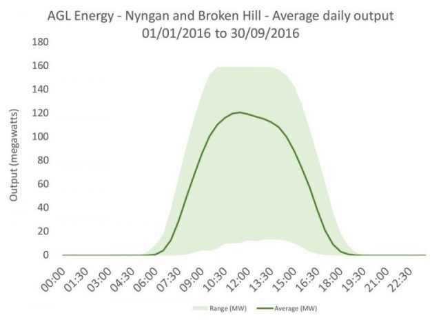 AGL Energy Nyngan and Broken Hill average daily output