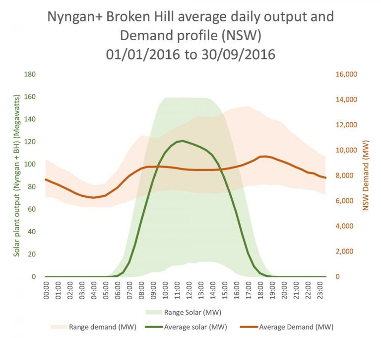 AGL Energy Nyngan and Broken Hill average daily output and demand profile