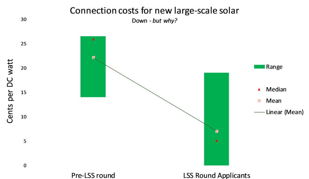 Connection costs for large-scale solar chart