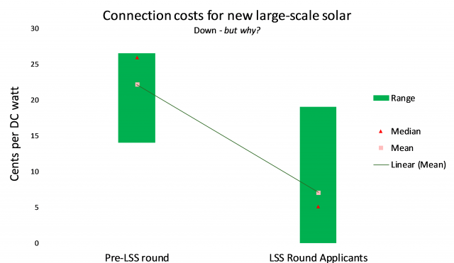 Connection costs for new large-scale solar chart