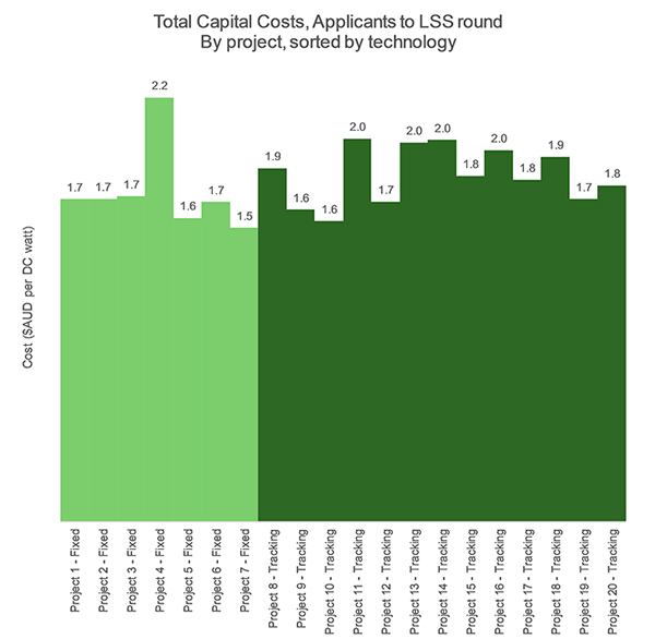 Total capital costs, applicants to LSS round by project sorted by technology chart