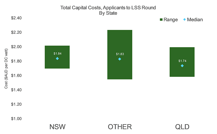 Total capital costs, applicants to LSS round by state chart