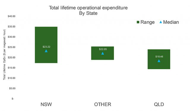 Total lifetime operational expenditure by state chart