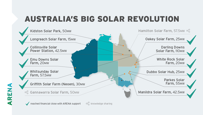 ARENA's Large Scale Solar Revolution