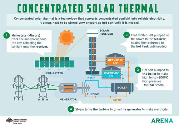 Infographic: Concentrated Solar Thermal how it works