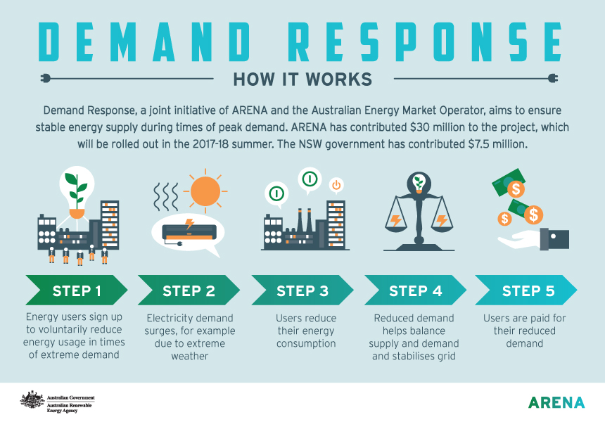Infographic: Demand response how it works