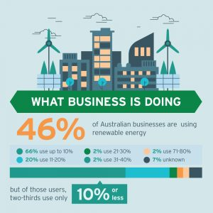Infographic: What Australian businesses are doing