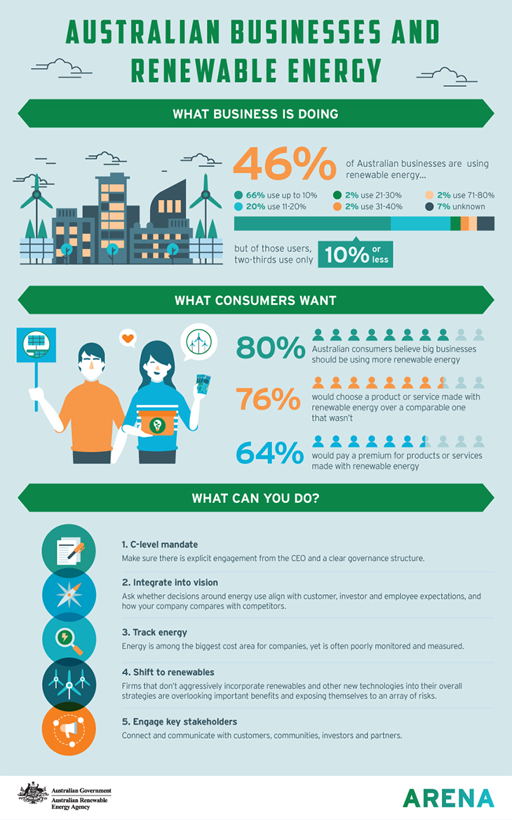Infographic: Australian Business and Renewable Energy
