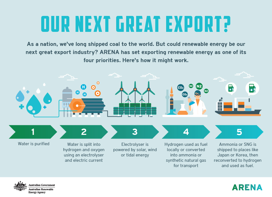 Infographic: Hydrogen our next great export?