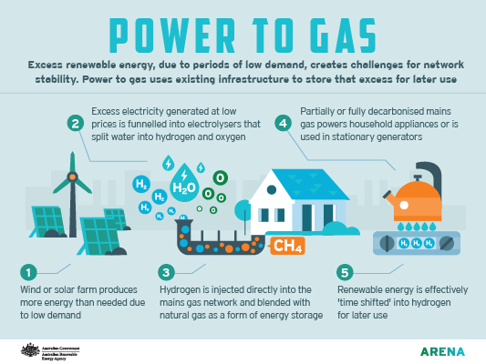 Infographic: Power to gas