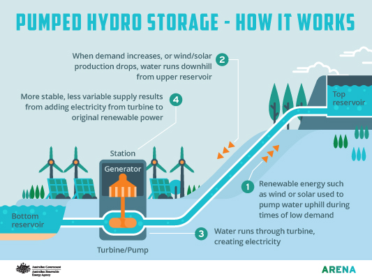 Infographic: Pumped hydro storage how it works