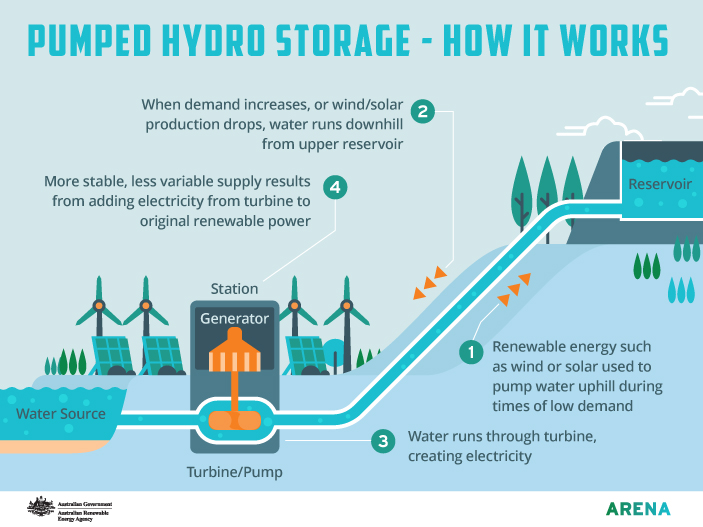 Pumped Hydro Storage - How does it work infographic