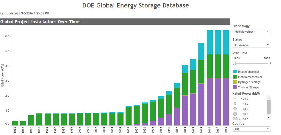 battery storage chart