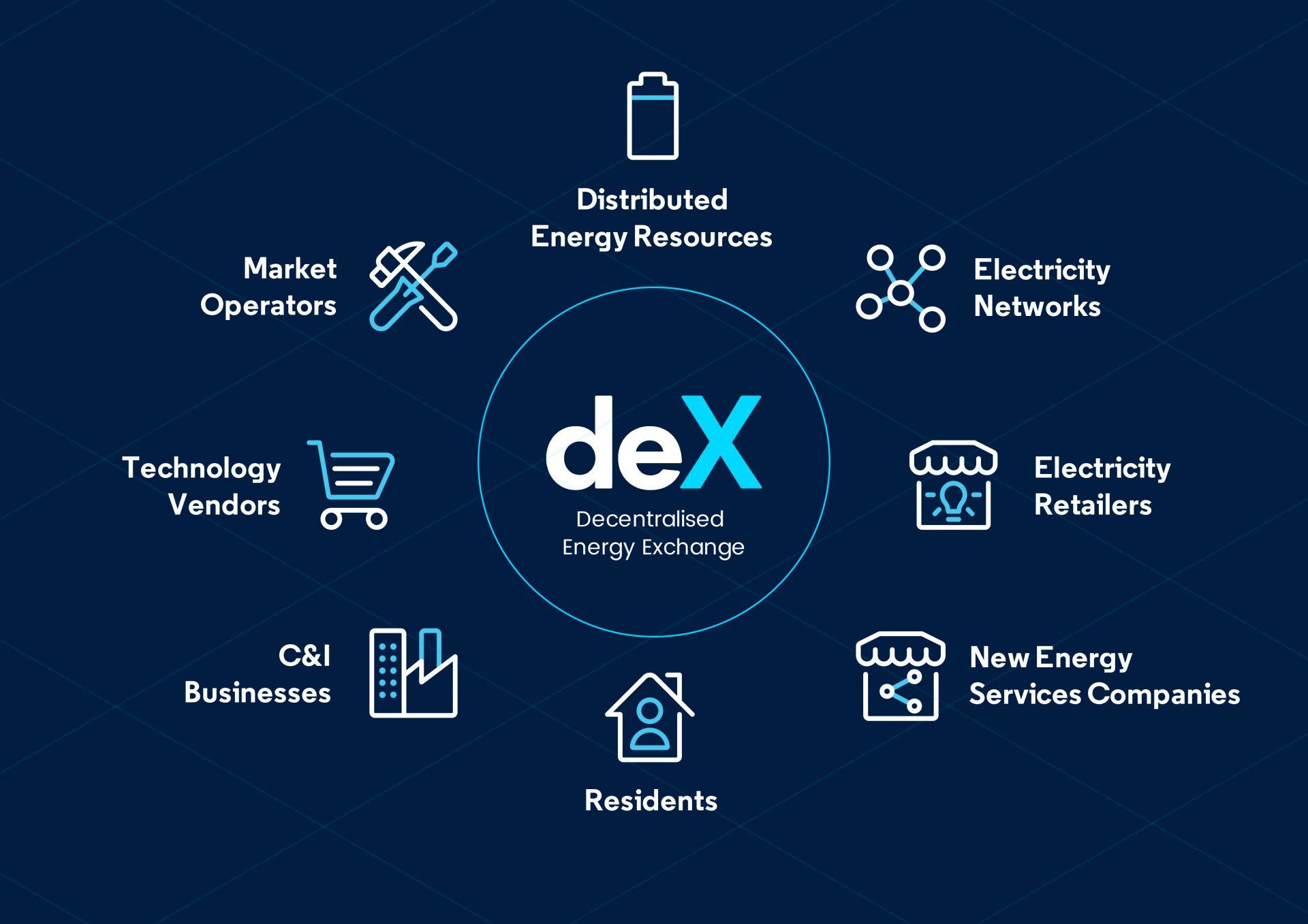 deX market participants diagram
