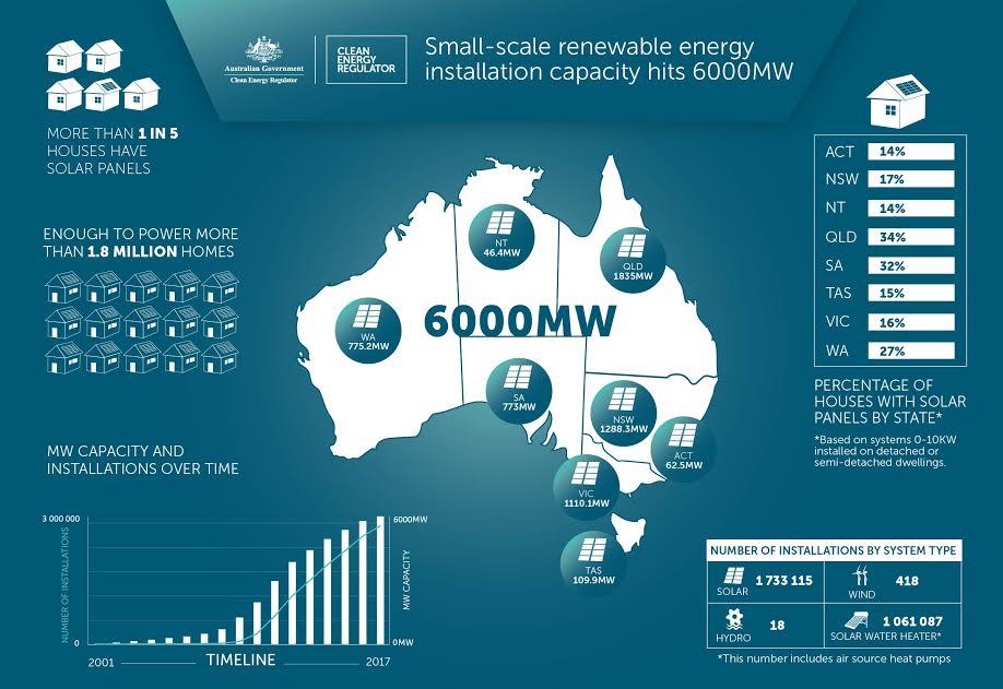 Australia's rooftop solar economy infographic