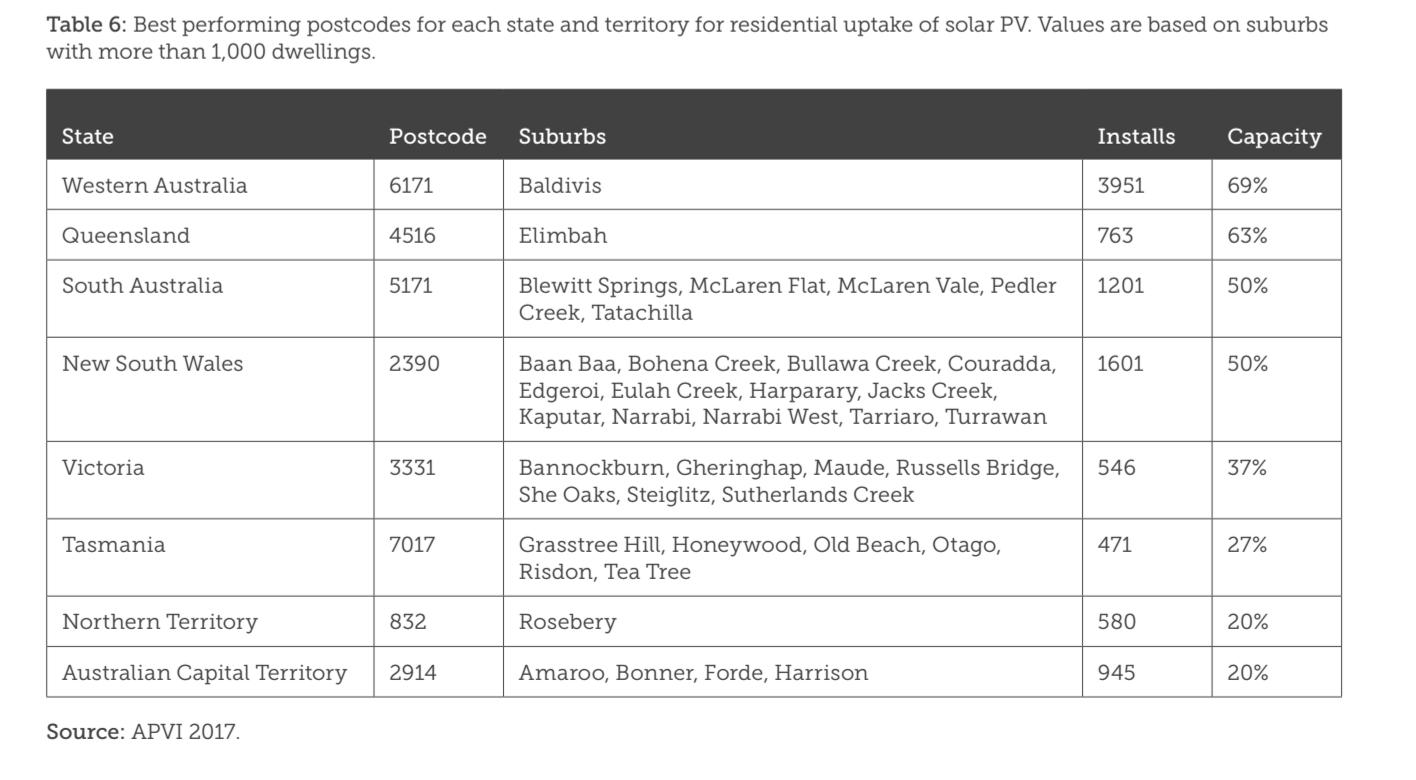 Most renewable suburbs Australia table