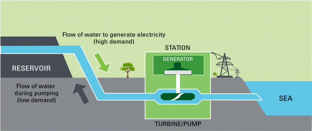 Cultana pumped hydro - how it works