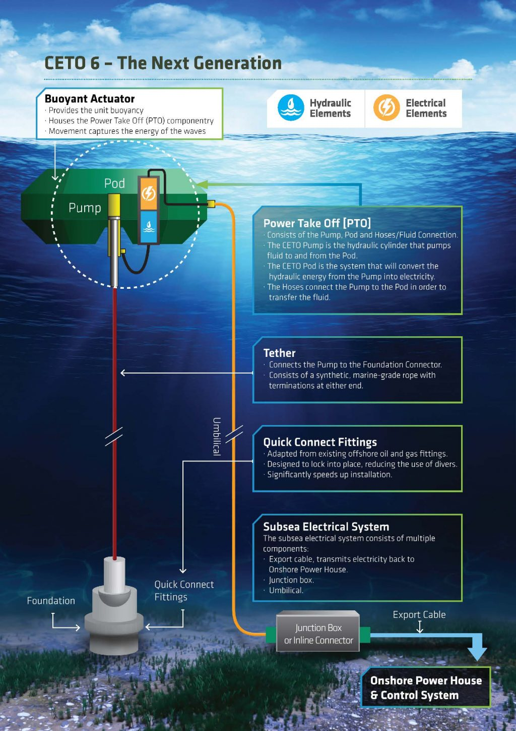how does wave energy work infographic