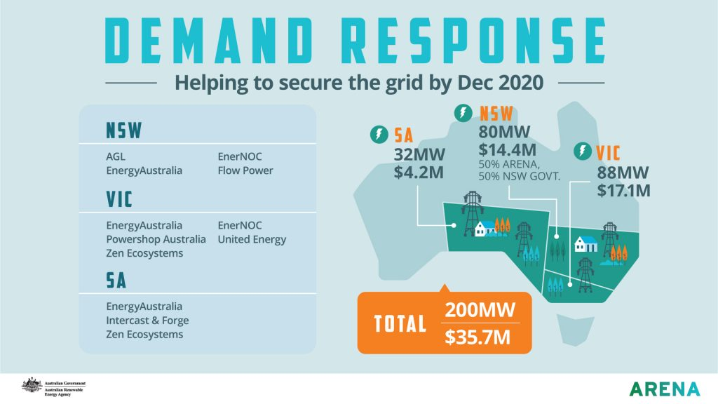 Infographic: Demand response helping to secure the grid by December 2020