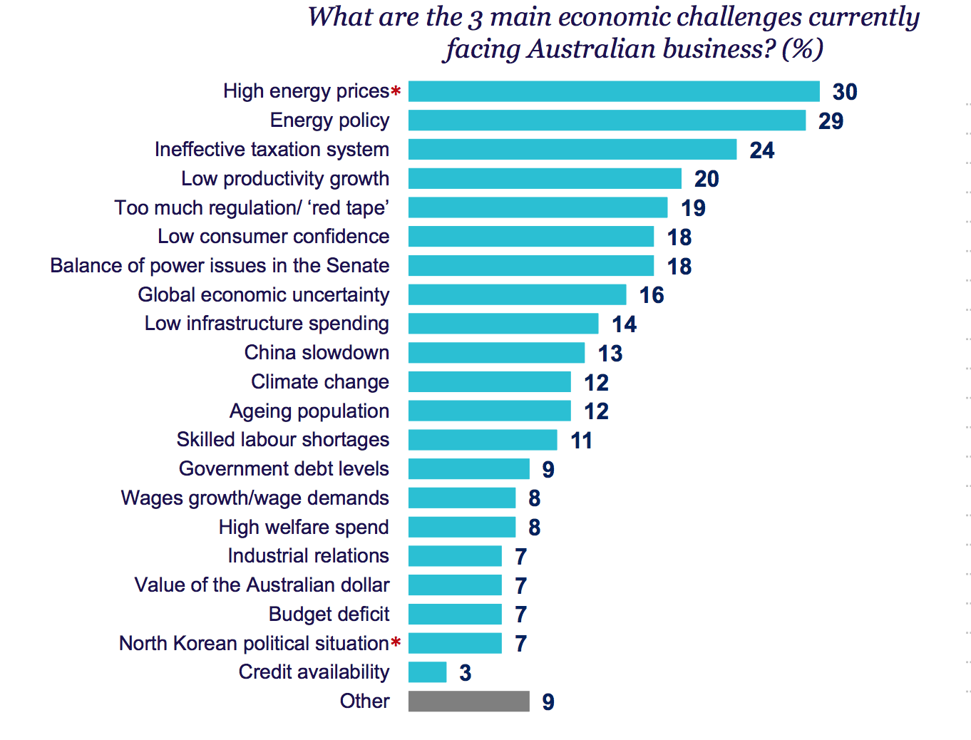 Chart: Three main economic challenges facing Australian businesses