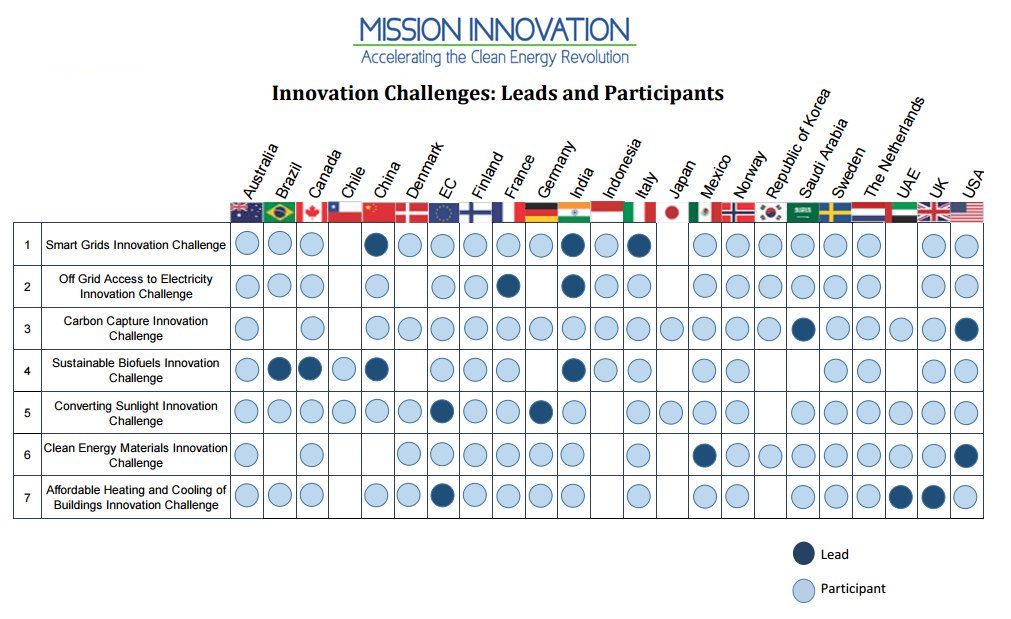 Chart: Innovation Challenges: Leads and Participants