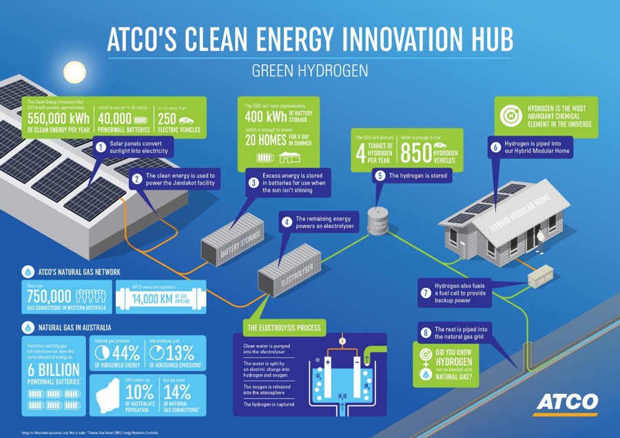 ATCO Hydrogen Microgrid illustration