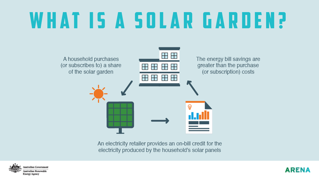 What is a solar garden infographic