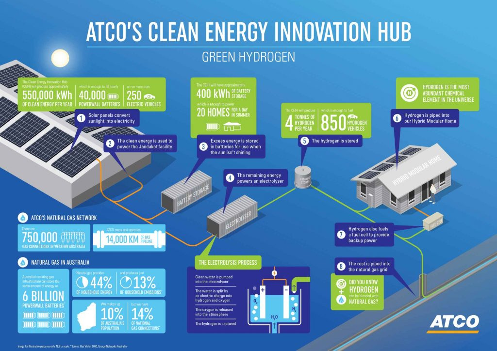ATCO Clean Energy Innovation Hub infographic