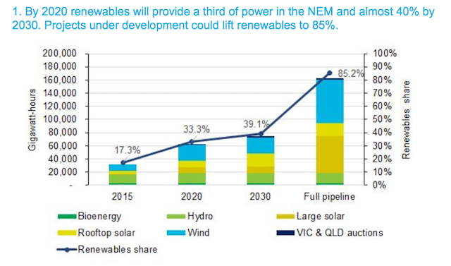 Chart: By 2020 renewables will provide a third of energy to the NEM
