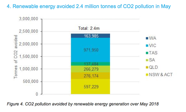 Chart: Renewables avoided 2.4 million tonnes of CO2 pollution in May 2018