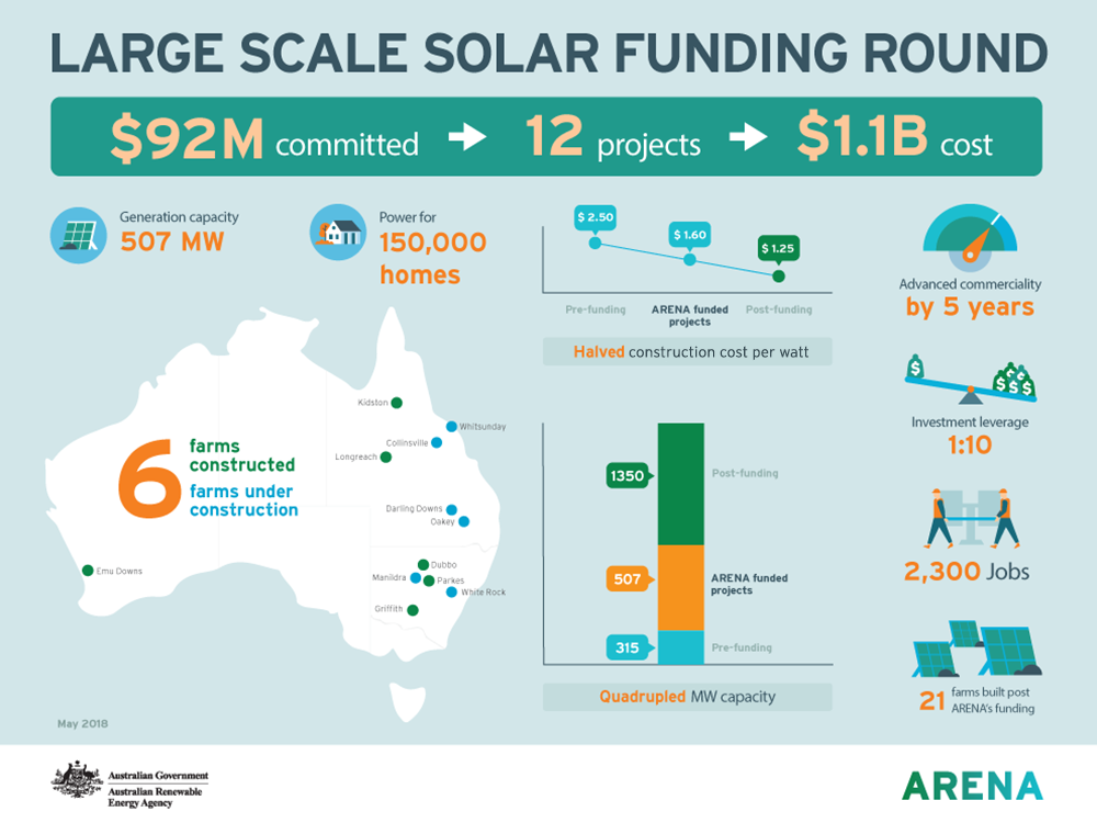 Large scale solar funding round infographic