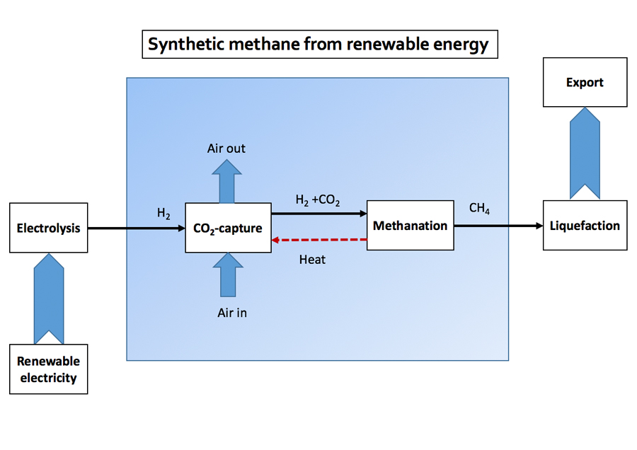Synthetic methane