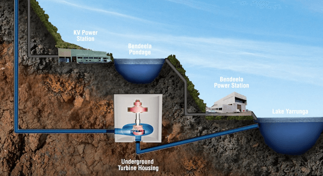 Shoalhaven Pumped Hydro Expansion Feasibility Study illustration