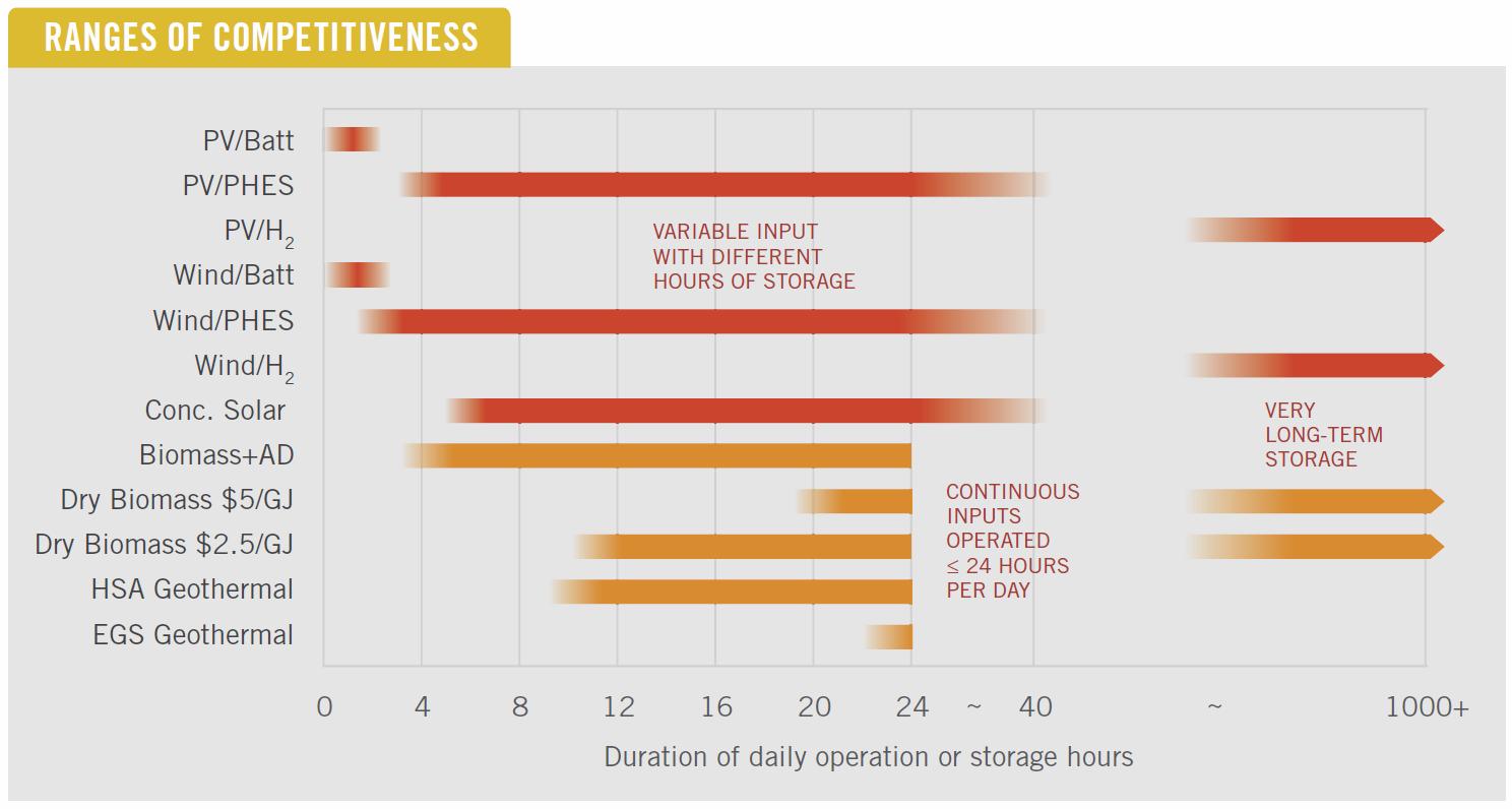 Image - Comparison of Dispatchable Renewable Electricity Options