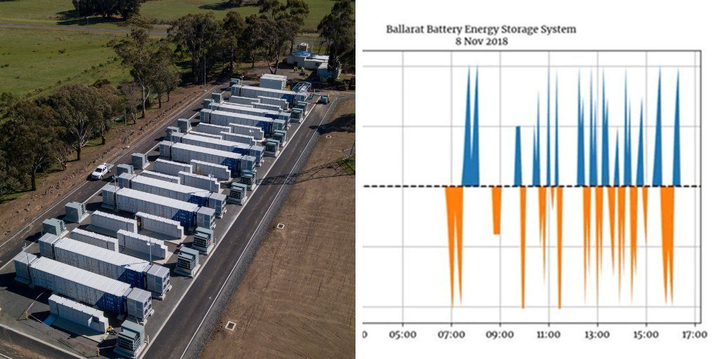 Ballarat energy storage system battery and performance chart