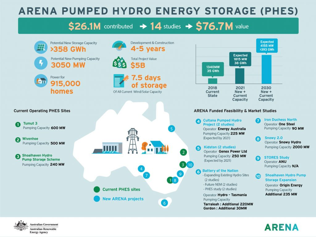 ARENA pumped hydro energy storage infographic