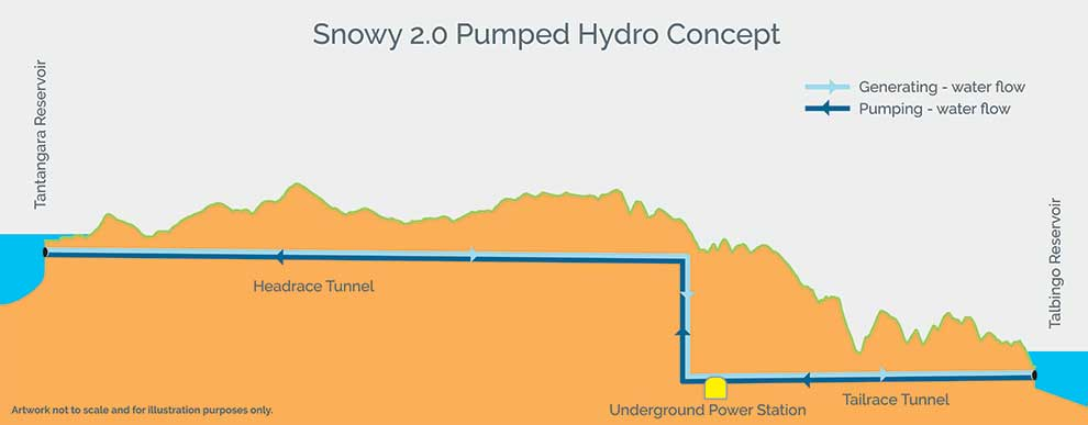 Snowy 2.0 Pumped Hydro concept illustration