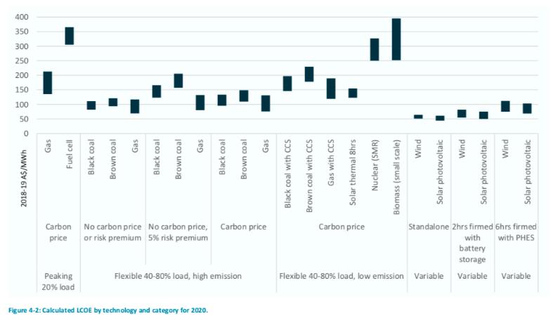 GenCost report chart