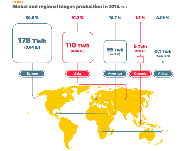 Global and regional biogas production in 2014 chart