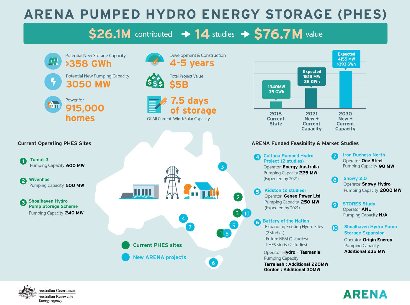 Pumped Hydro Infographic