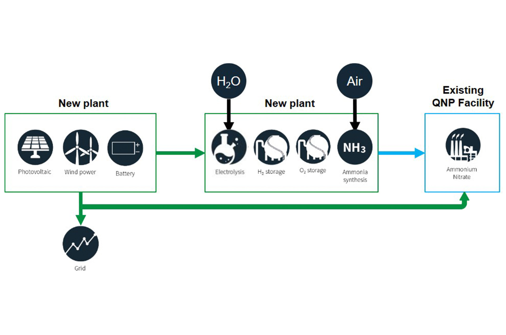 Image - How the Queensland Nitrates plant works