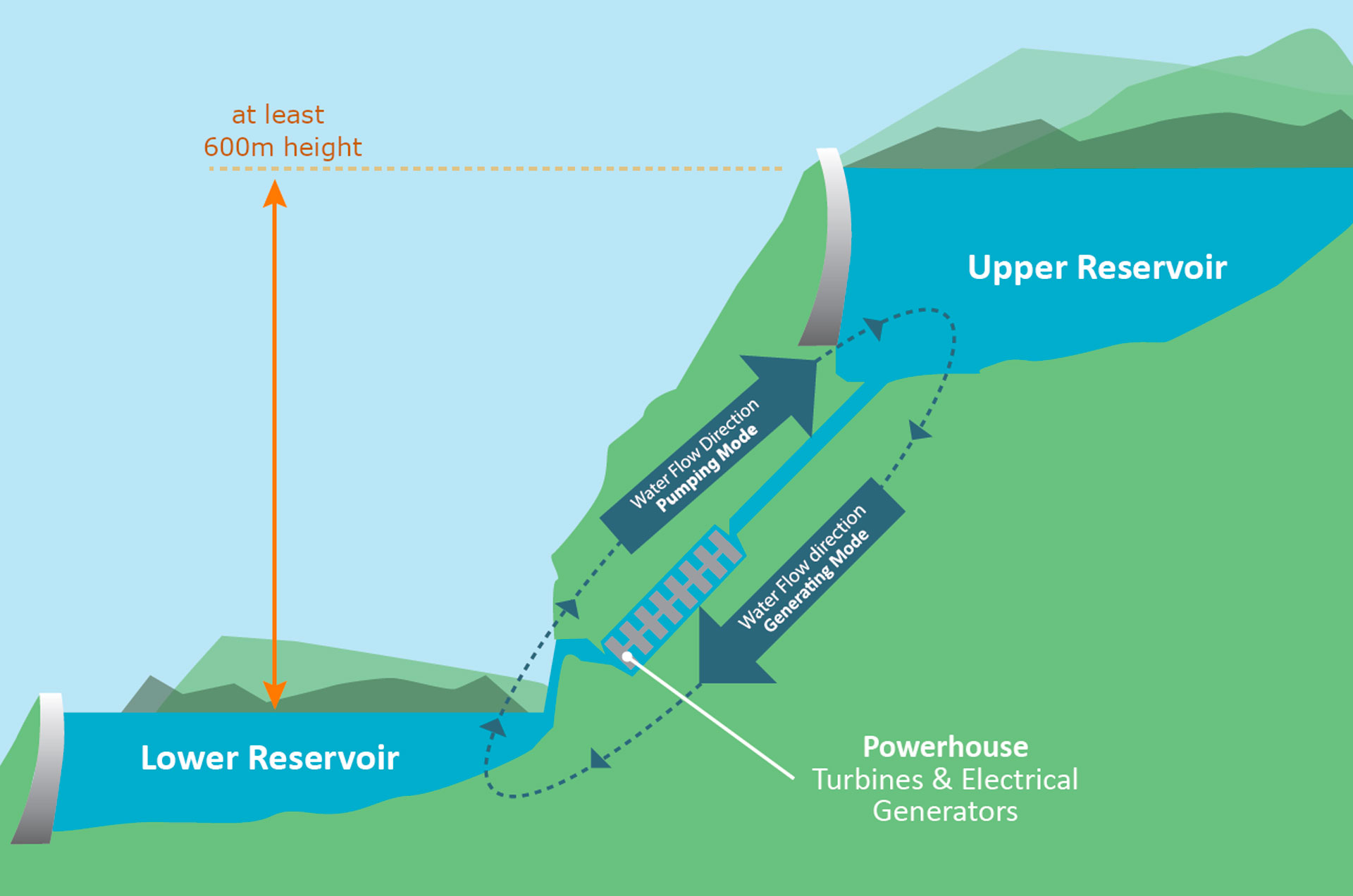 Diagram depicting how the Oven Mountain project will work