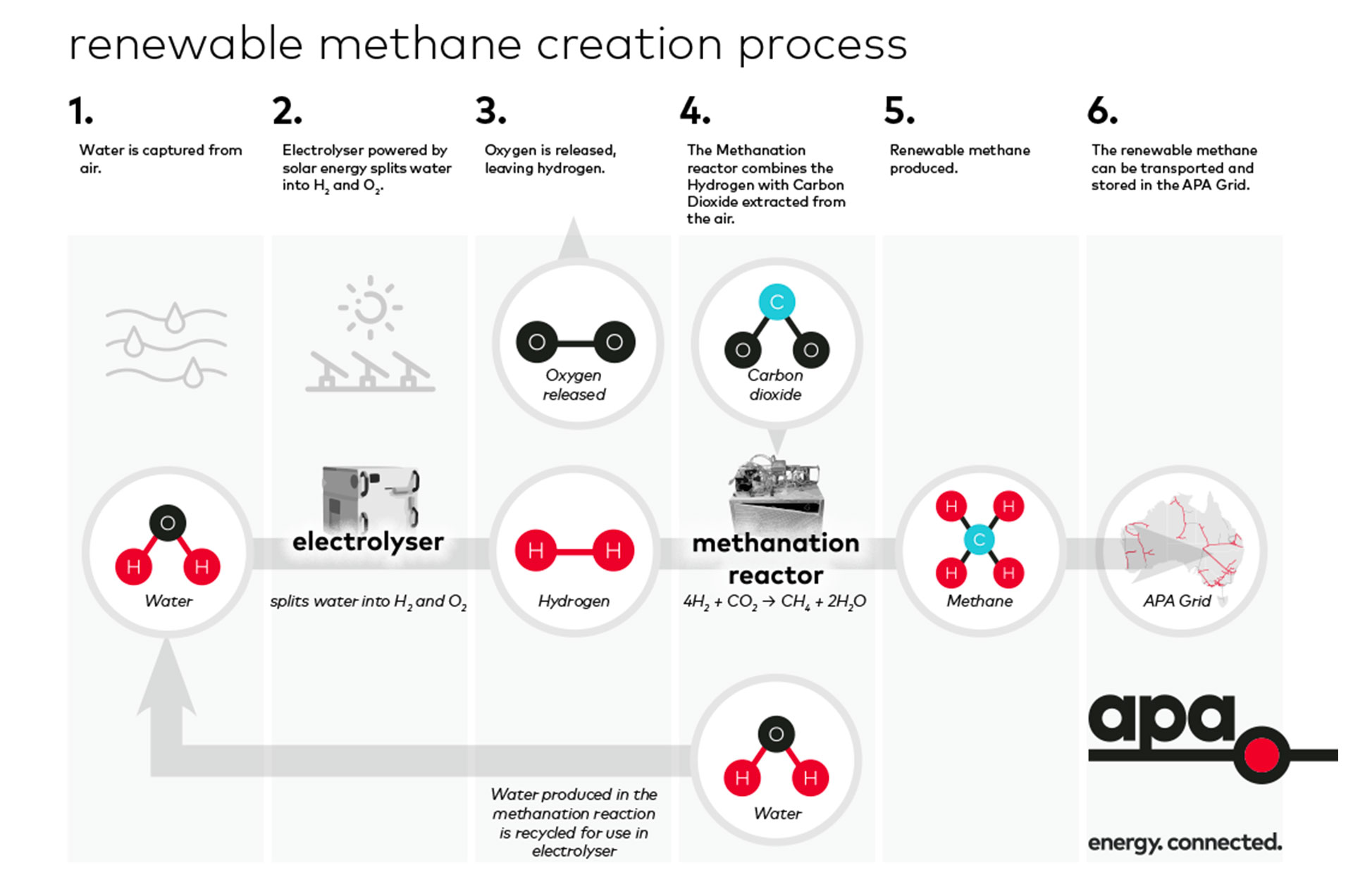 Image - Renewable methane creation process