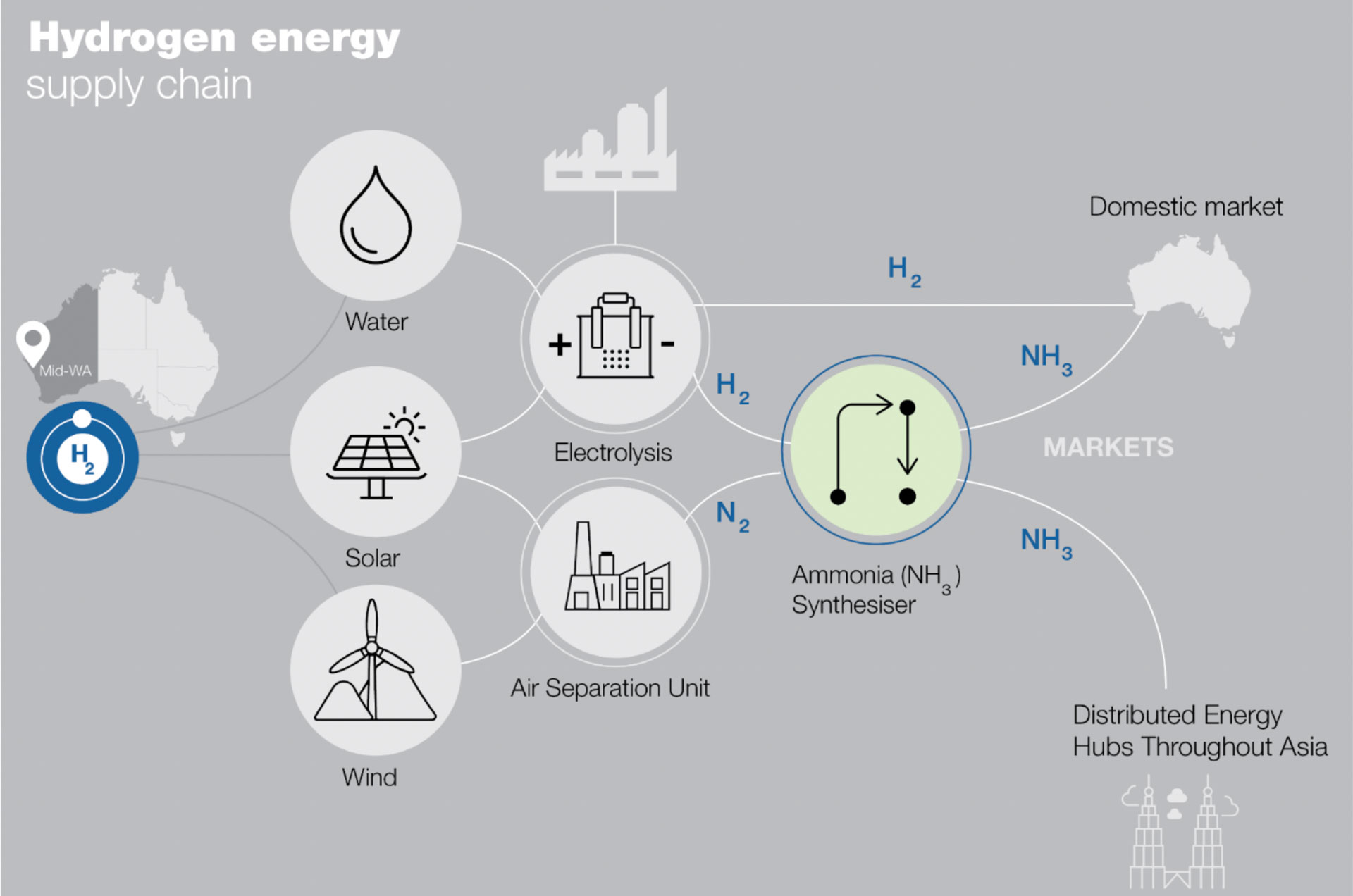 Hydrogen energy supply chain