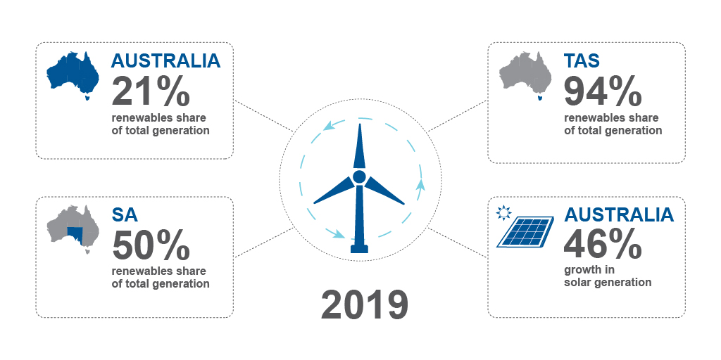 Diagram depicting the contribution of Australian renewables to electricity generation