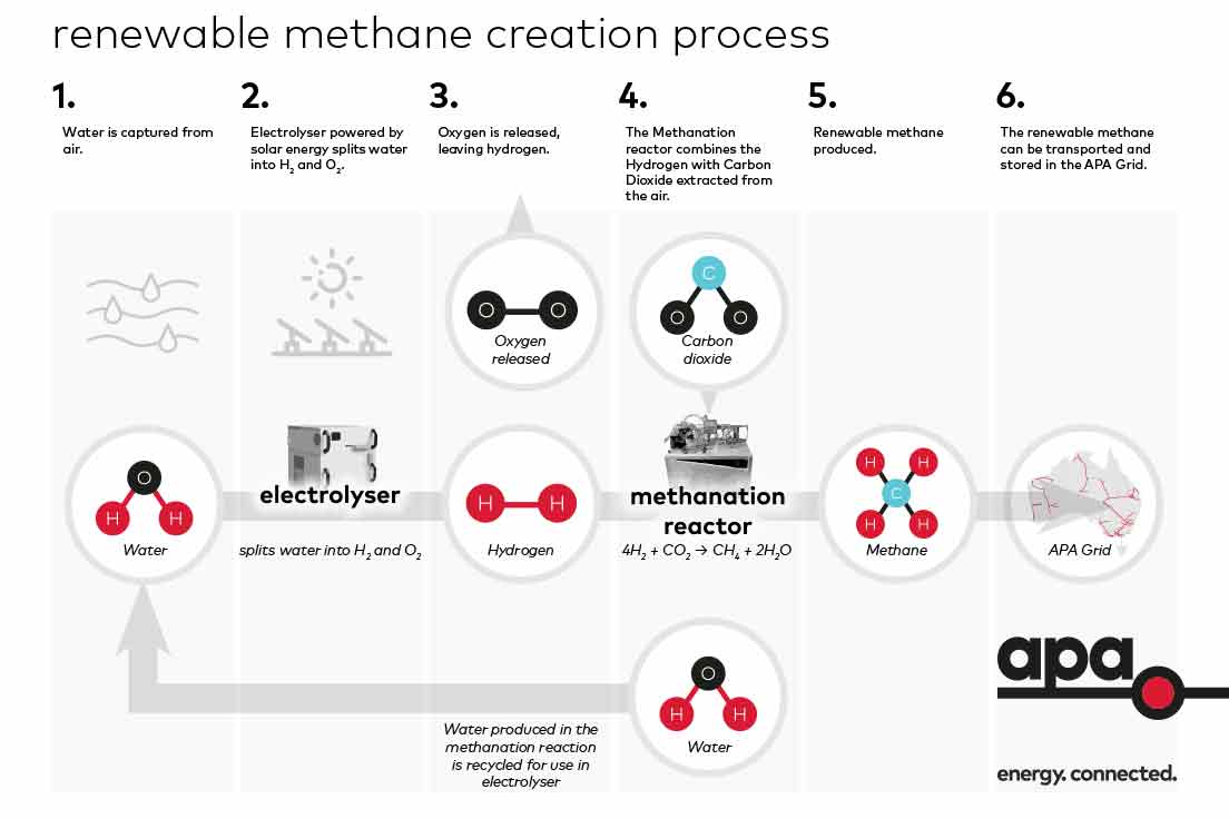 Five steps of the renewable carbon neutral methane creation process
