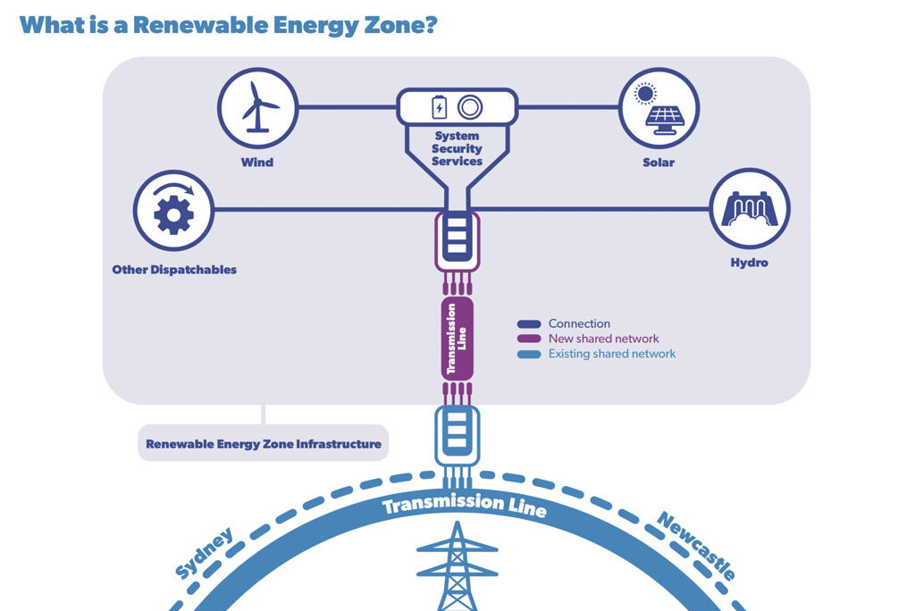 Image - What is a Renewable Energy Zone?